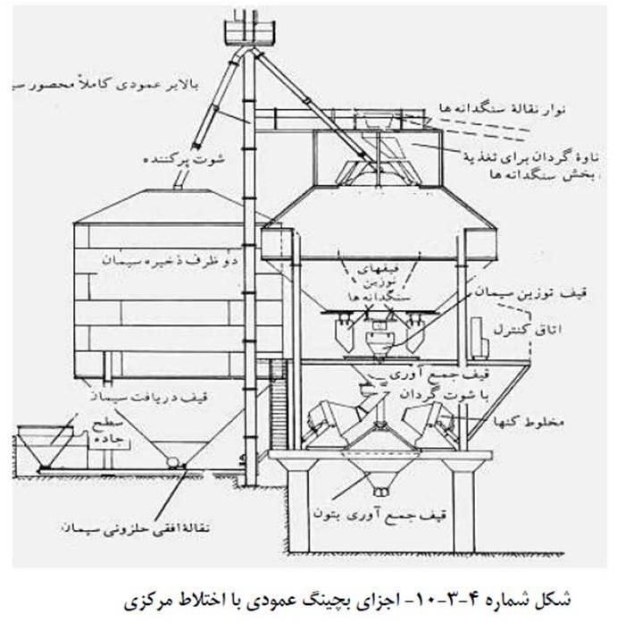 دستگاههای تولید بتن (بچینگ batching plants) - مدیریت ماشین آلات سنگینقطعات و قسمتهای بچینگ :